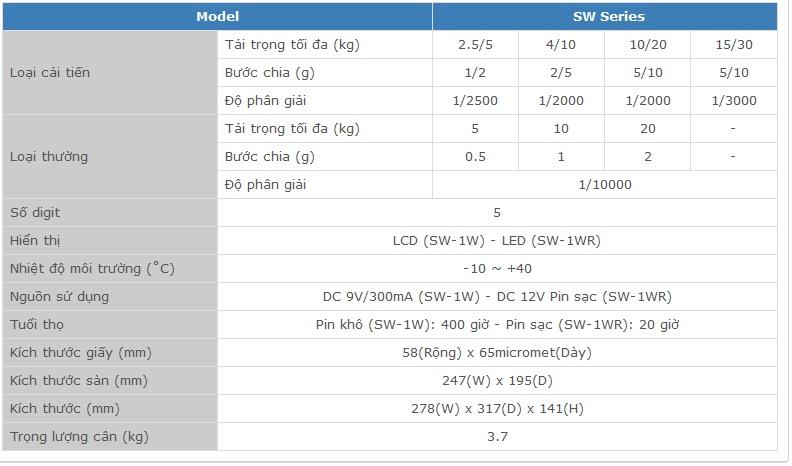 Thông số kỹ thuật cân điện tử CAS SW